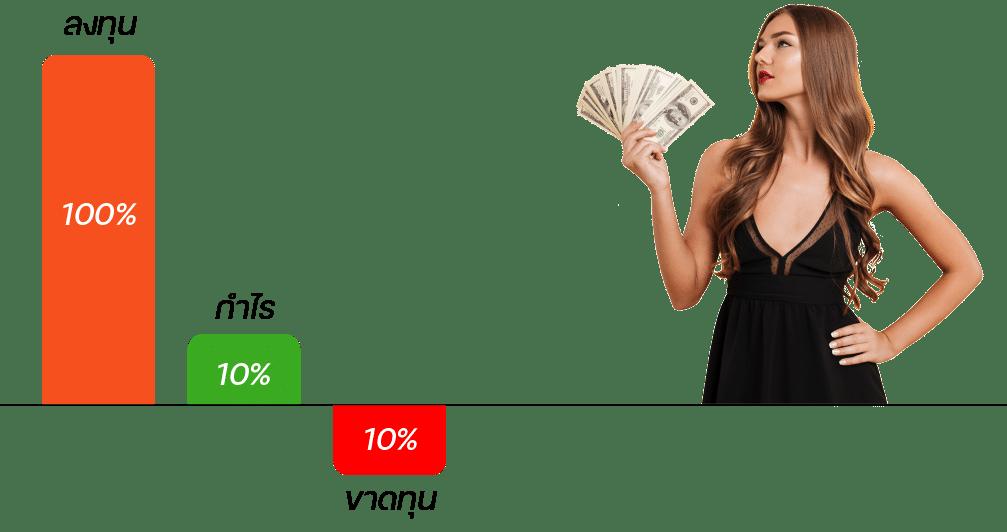 สูตรเซียนตั้งเป้าหมายการลงทุน
